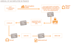 Arrival of an employee in France. Credit : Business France