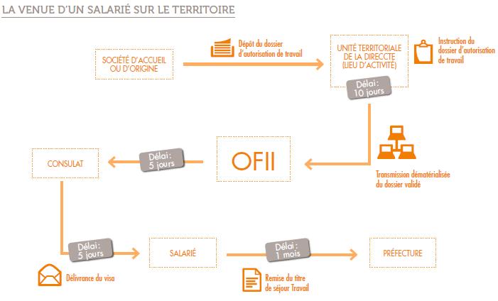 Infographie La venue d'un salariés sur le territoire. Credit : Business France